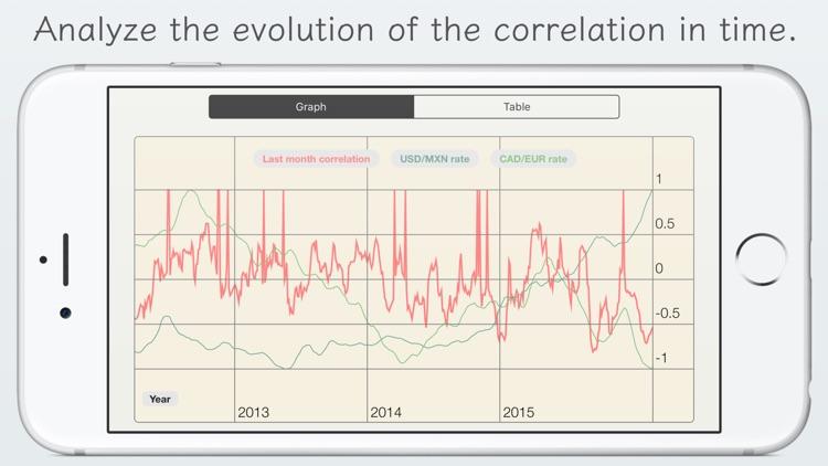 Калькулятор корреляции форекс