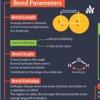 Bond Parameters artwork