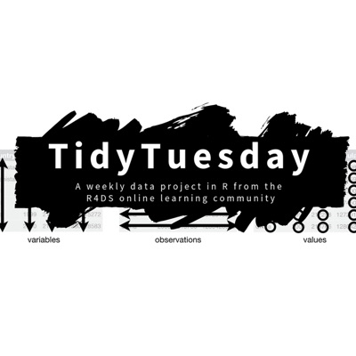 Tidy Tuesday