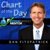 Stock Market Mentor Chart of the Day artwork