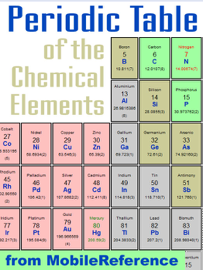 Periodic Table of the Chemical Elements (Mendeleev's Table)