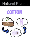 Natural Fibres Cotton