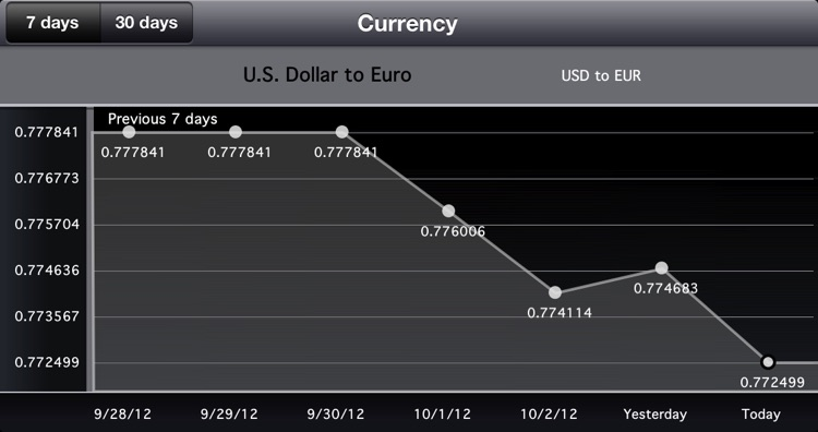 Currency Exchange - Currency Converter