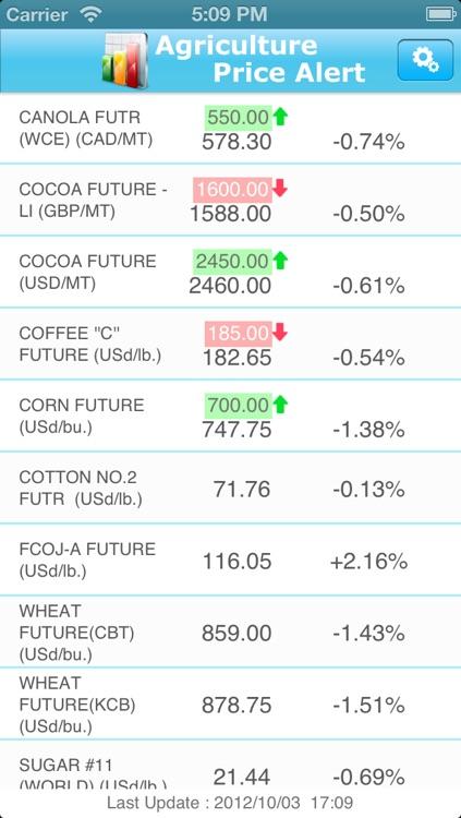 Agriculture Price Alert