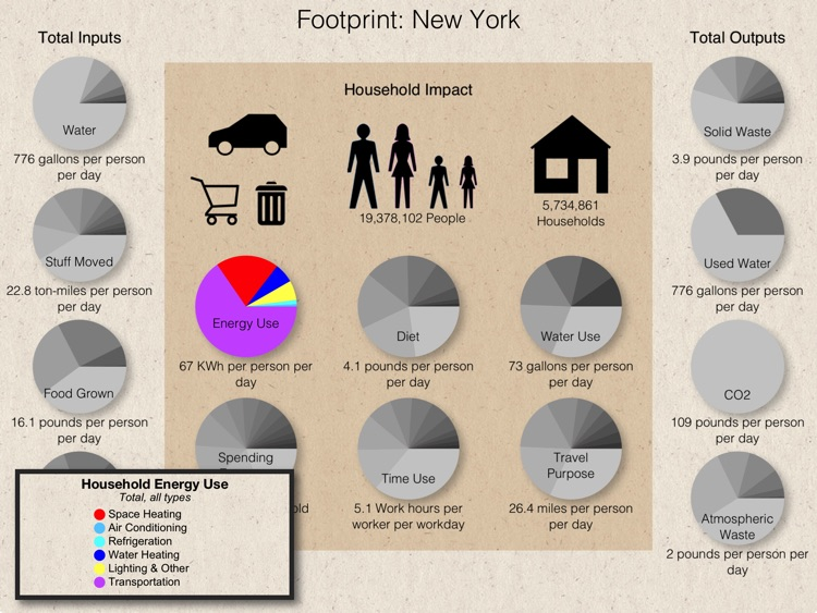Footprint USA: Building a sustainable future through simulation & visualization