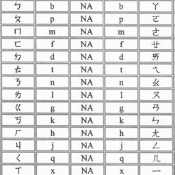 A+ Pinyin Zhuyin Convertor