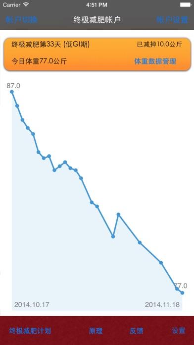 终极减肥法のおすすめ画像2