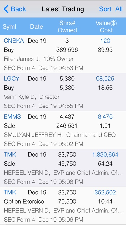 Stock Insider Transaction: SEC Filing and Top Insider Buy and Sell with Real Time Quote and Chart