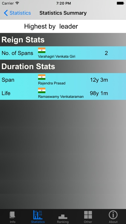 India Presidents and Stats screenshot-3