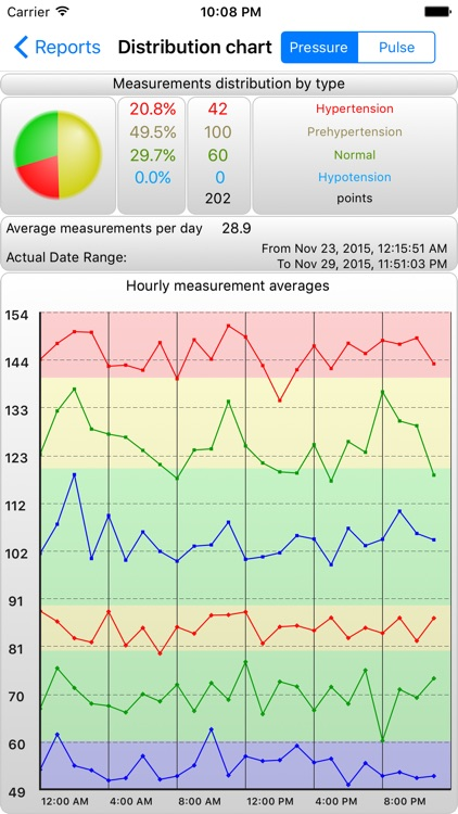 BPMon Pro - Blood Pressure Monitor screenshot-2