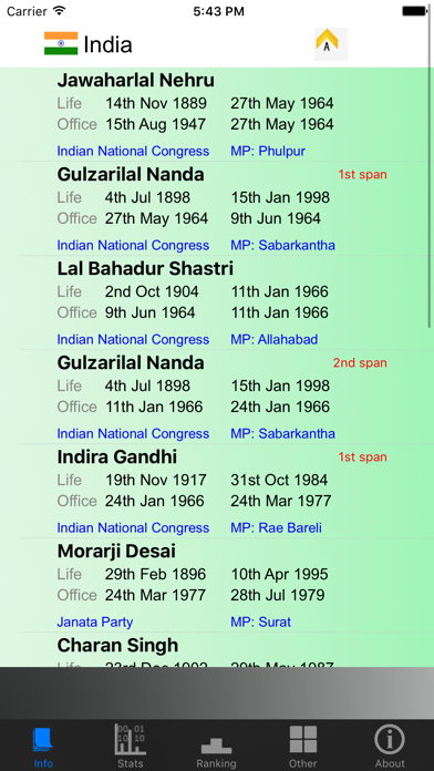 Indian Prime Ministers and Stats