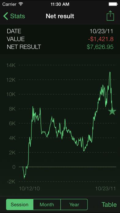 Poker Analytics 3 legacy | App Price Drops