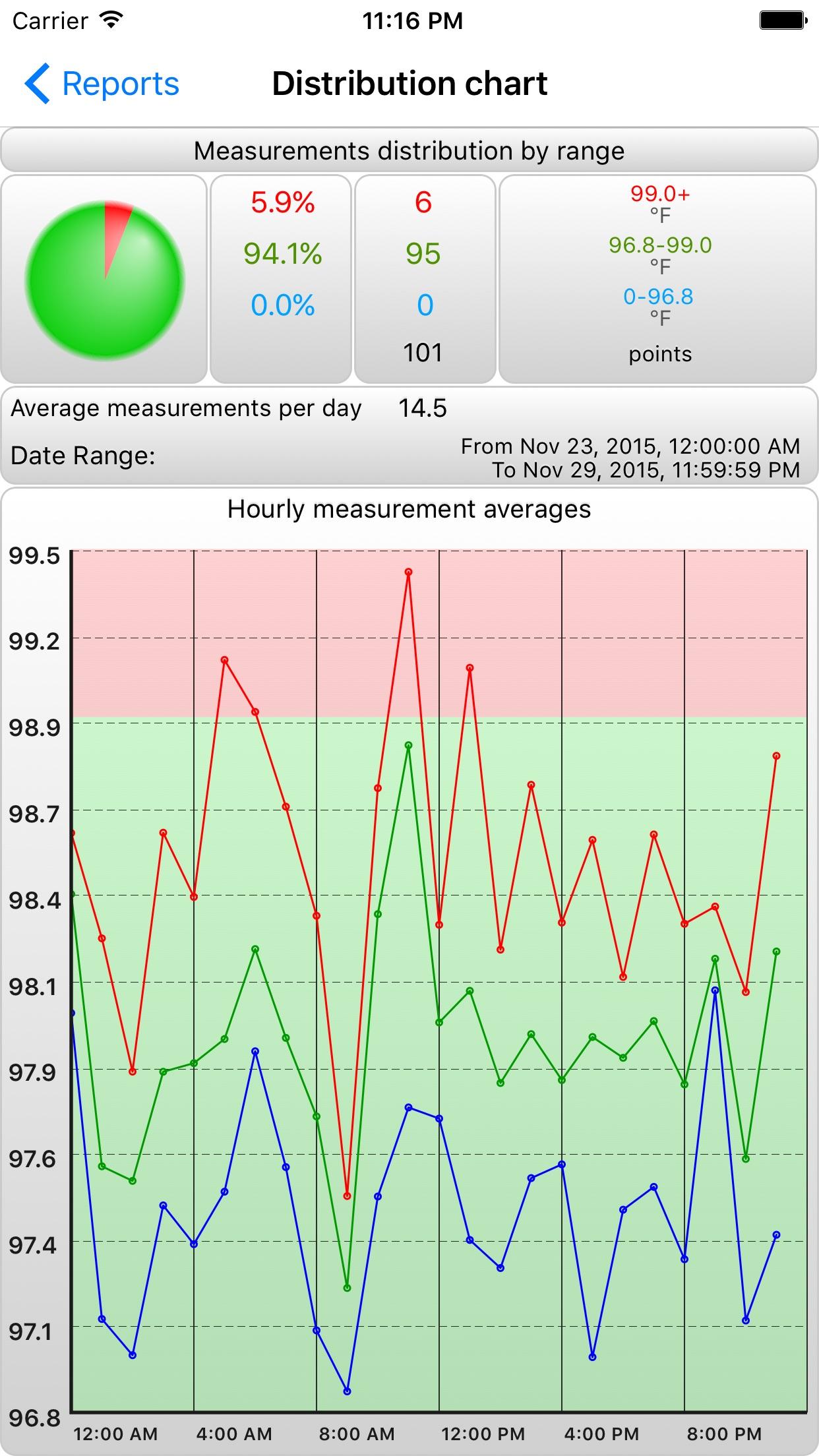 BTMonPro - Temperature Monitor Screenshot