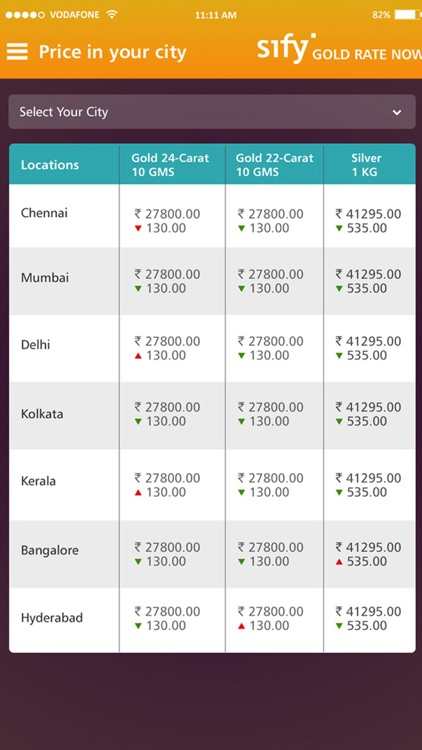 Sify Live Gold Rate India Screenshot 2