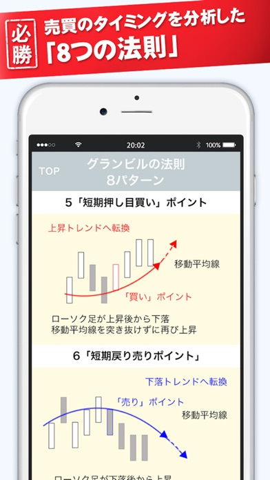 Screenshot for FXチャート必勝手帳 in Japan App Store