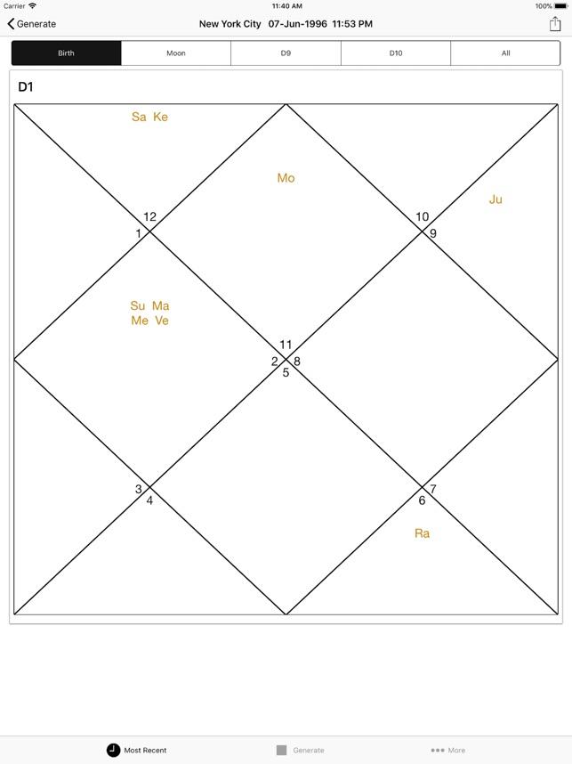 Vedic Chart: Horoscope, Kundli on the App Store