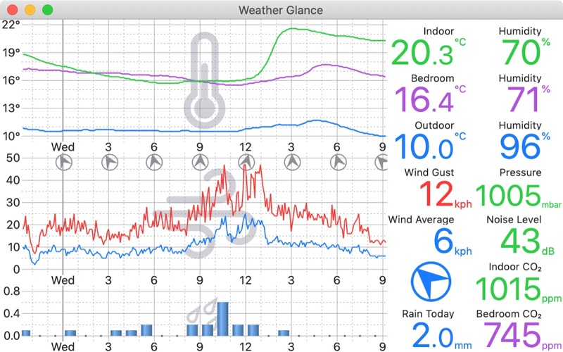 Weather Glance for Mac