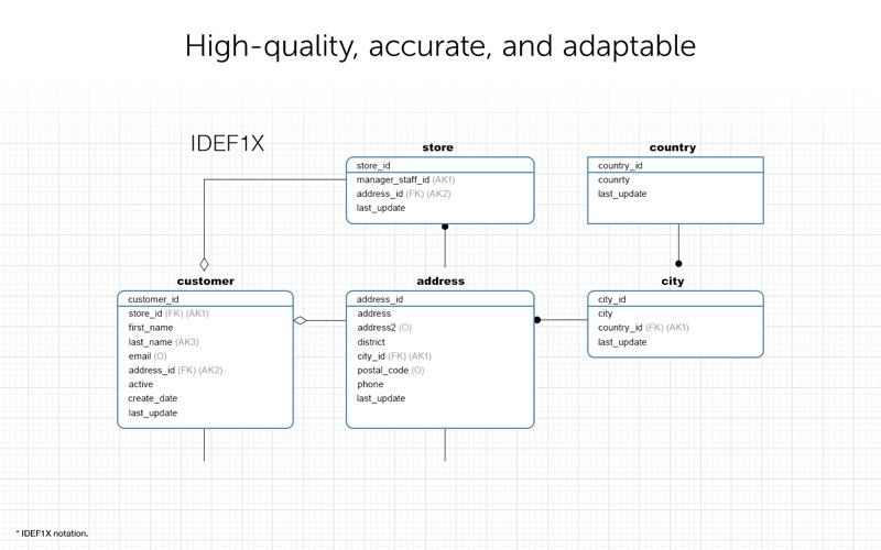 Navicat Data Modeler Ess 3 for Mac