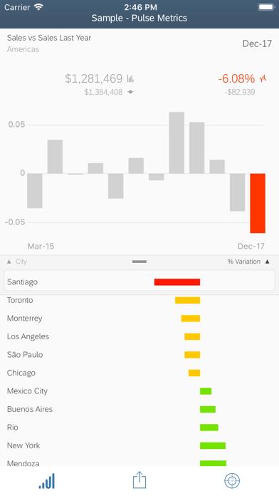 SAP Analytics Cloud Roambi by SAP SE (iOS, United States
