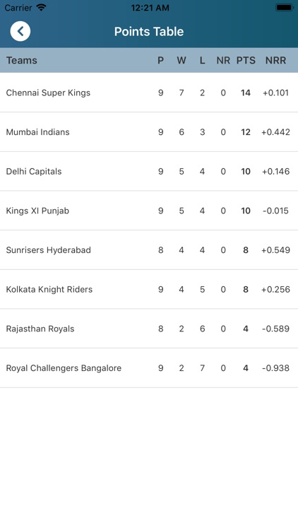 Cricket Live World screenshot-5