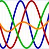 Biorhythm Graph