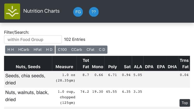 Nutrition Charts screenshot-5