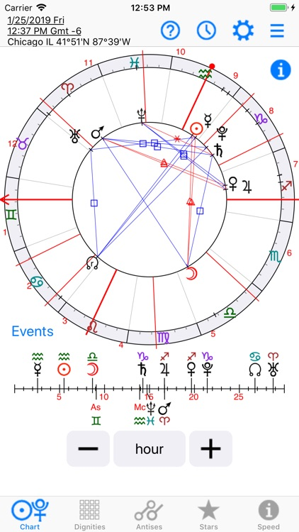 Astrology: Horary Chart
