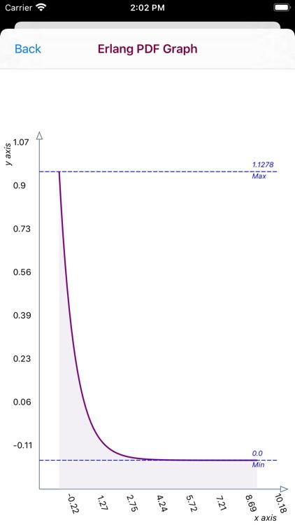 Erlang Distribution screenshot-7