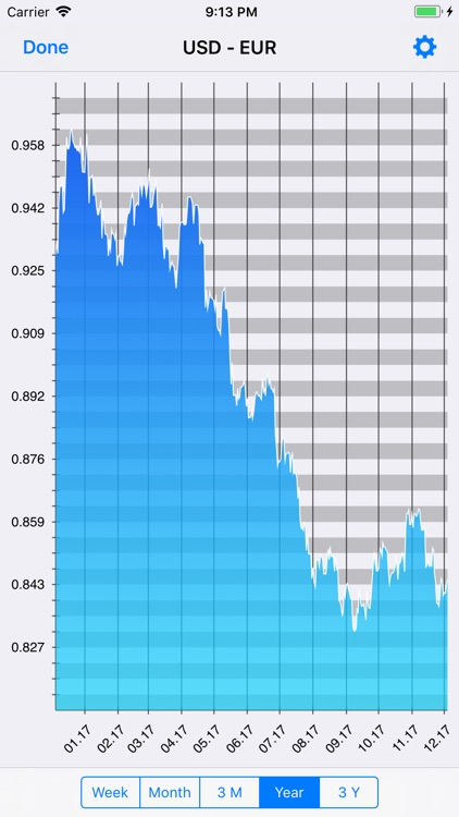 Exchange rate converter