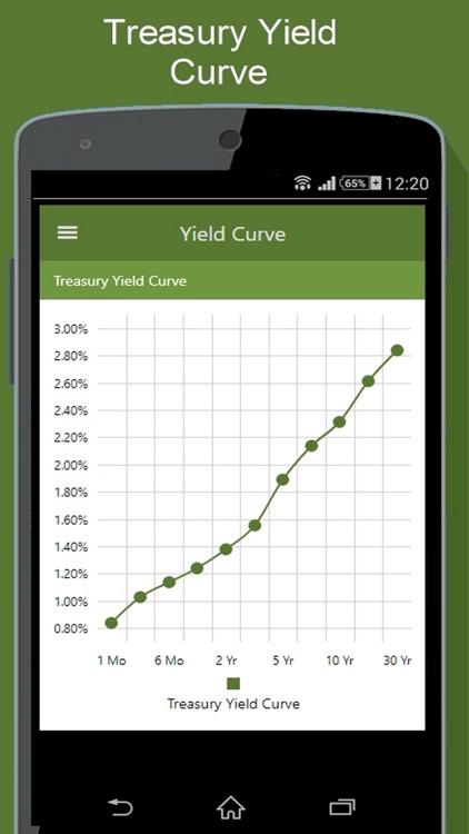 Bond Market - Yields & More
