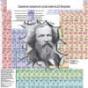 Periodic table of the chemical elements Lite