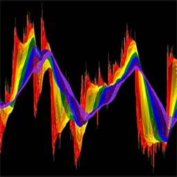 Wavelet Signal