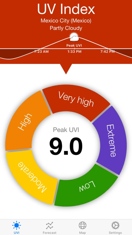 UV Index Widget - Worldwide