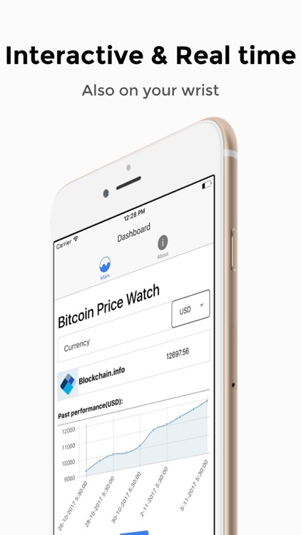 Bitcoin Price Watch
