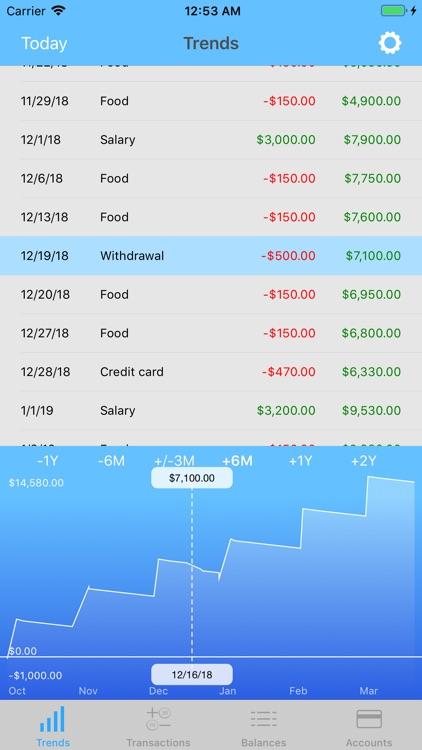 Money Forecast & Outlook