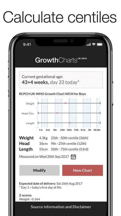 Growth Charts UK-WHO