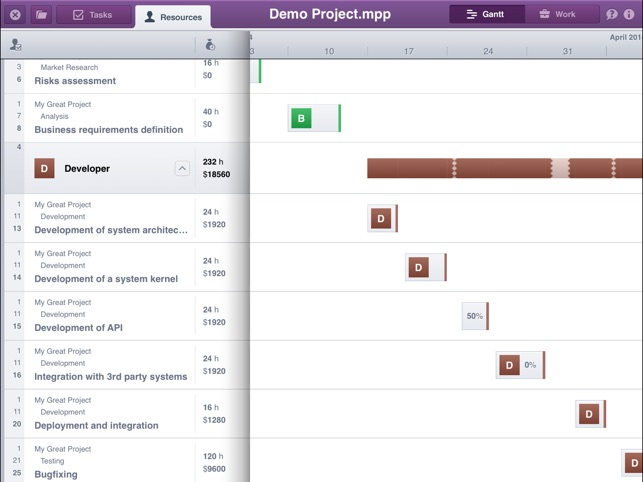 apple wbs and gantt Keep it projects on schedule-part two  the next step after a wbs is to create a gantt chart a gantt chart puts the wbs on a calendar  and it works on apple.