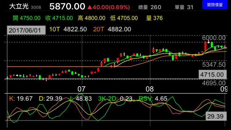 Yahoo奇摩股市 screenshot-8