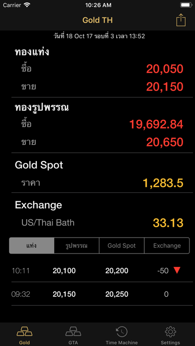 Gold Price Update ราคาทองคำ