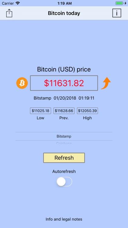 Bitcoin today