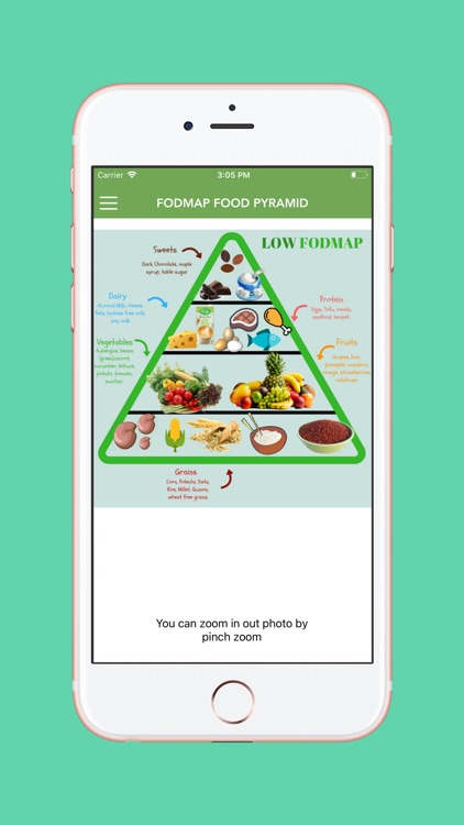 FODMAP Diet For IBS screenshot-4