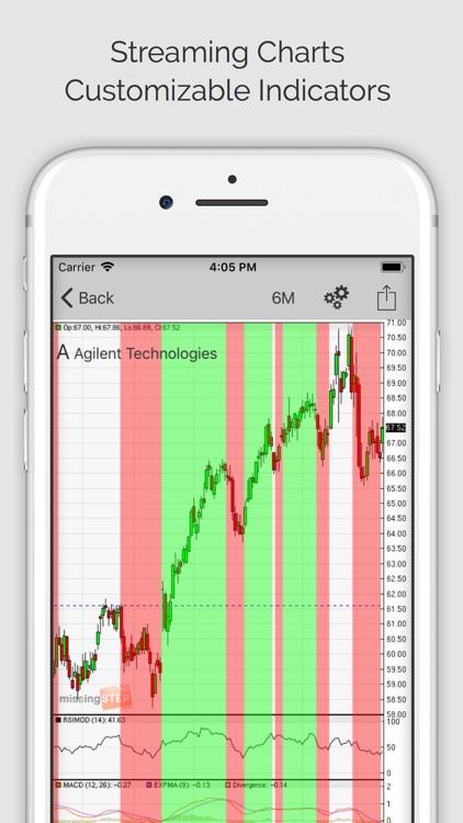 Stock Signals (ms)