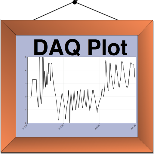 DAQ Plot