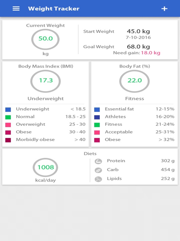Weight Gain Calculator App Price Drops