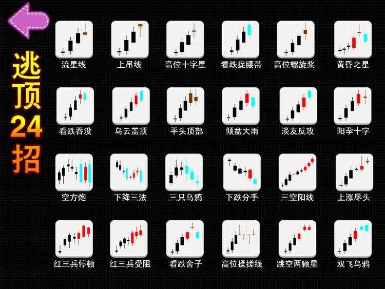K线形态宝典HD   全方位炒股学院 screenshot-3