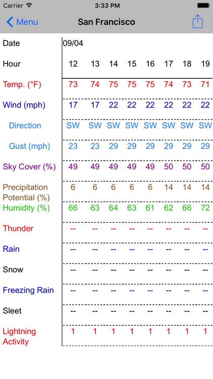 Forecast Now