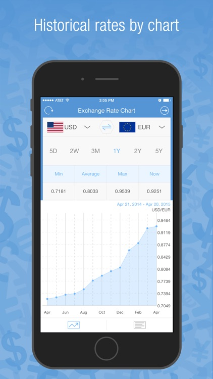 Currency Converter Pro- Best Currencies Conversion screenshot-3