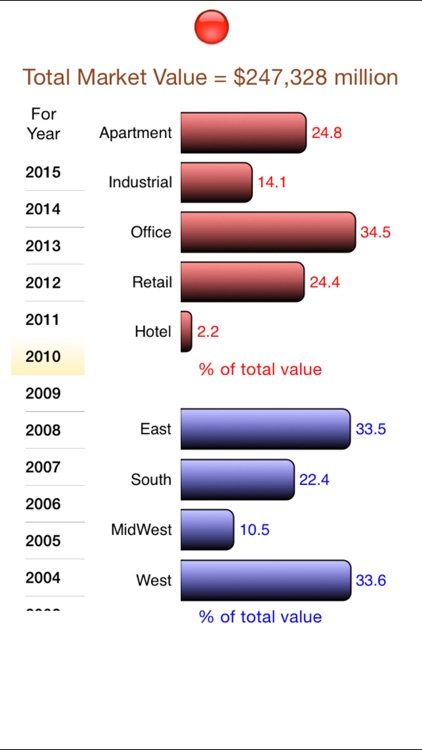 NCREIF Property Index screenshot-4
