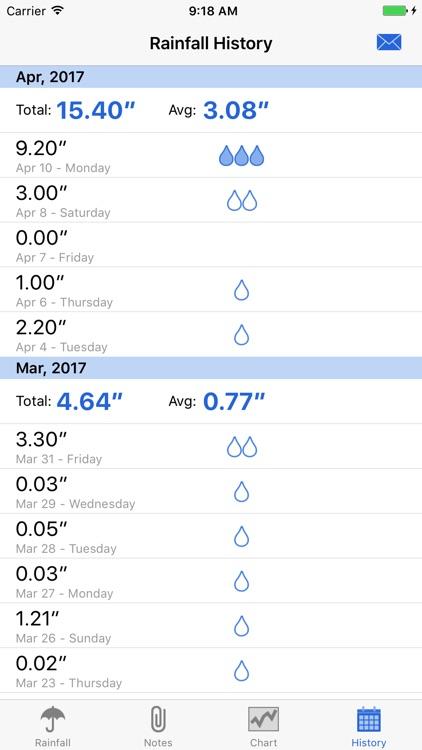 RainTracker - Daily Weather Gauge screenshot-3