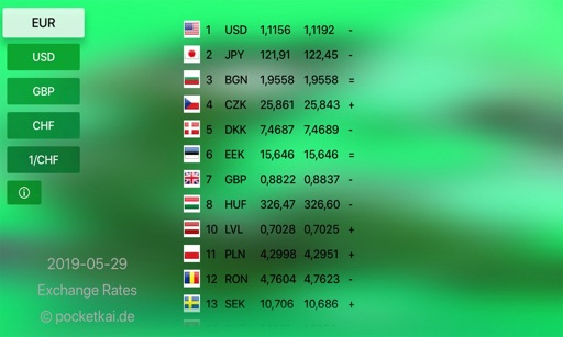 Exchange Rates for TV